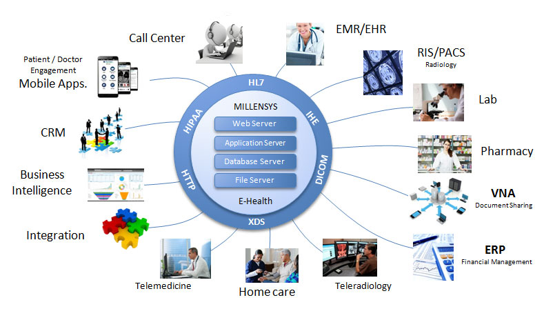 MILLENSYS Unified eHealth Solution components